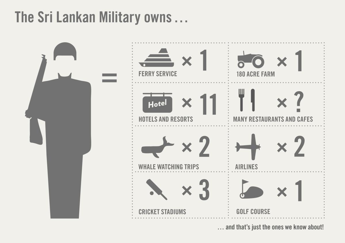SL: Militarisierung des Nordens - ein grafischer Überblick