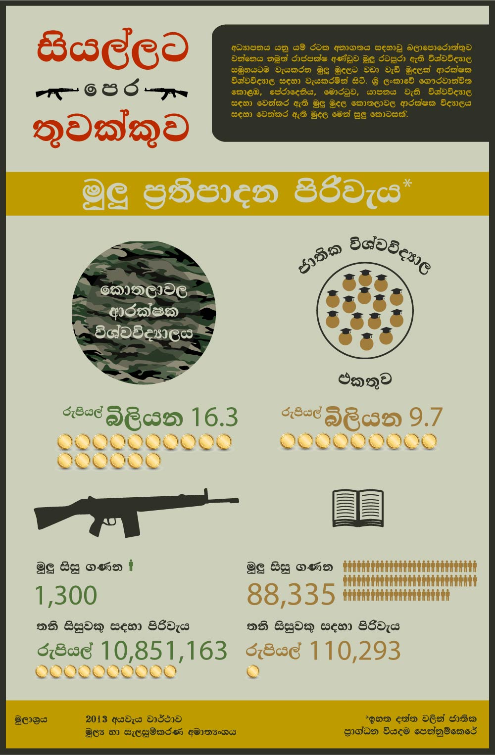 Infographic-Guns-Final-sinhala